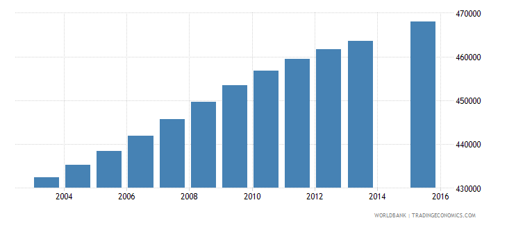 south africa population age 25 female wb data