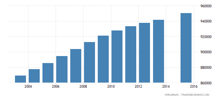 south africa population age 25 total wb data