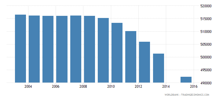 south africa population age 3 female wb data