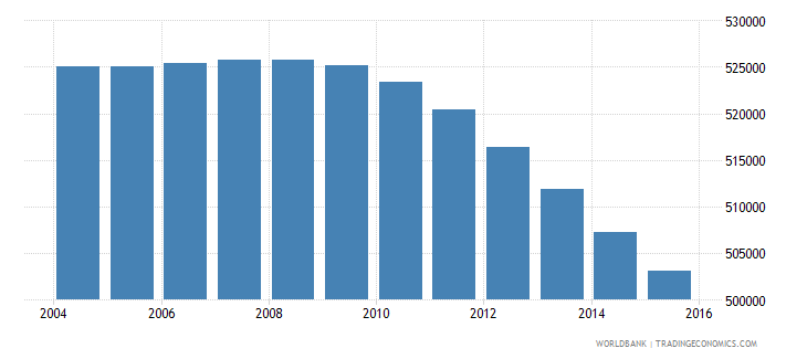 south africa population age 3 male wb data