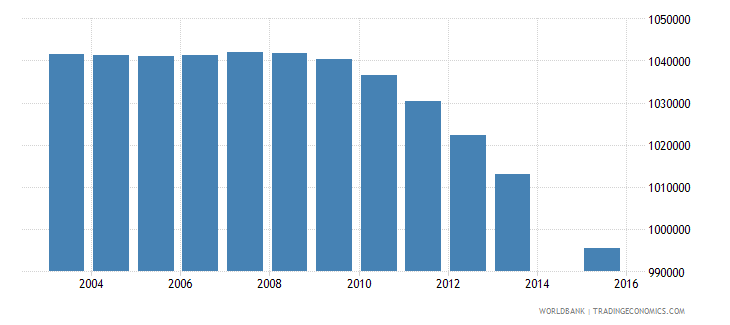 south africa population age 3 total wb data