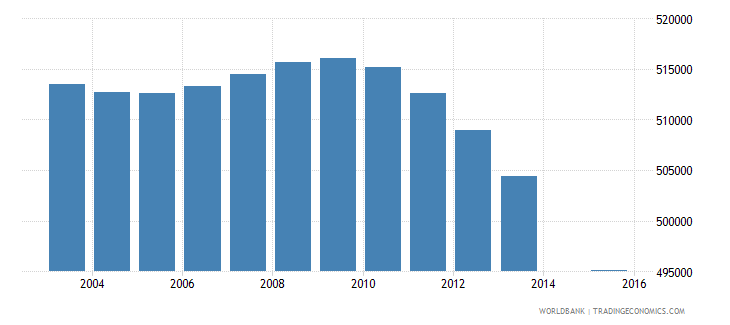 south africa population age 4 female wb data