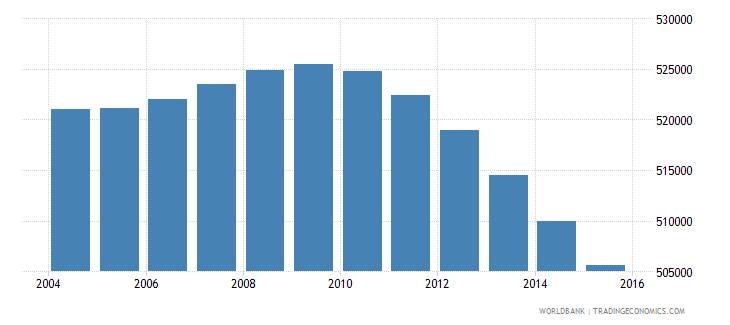 south africa population age 4 male wb data