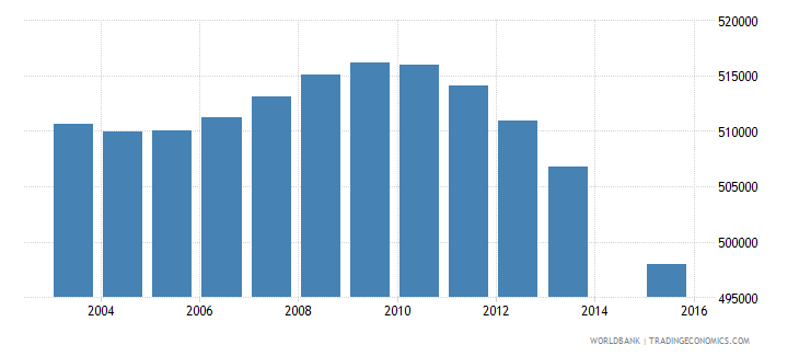 south africa population age 5 female wb data