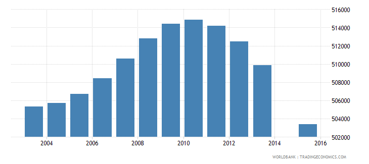 south africa population age 7 female wb data