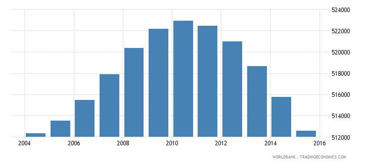 south africa population age 7 male wb data