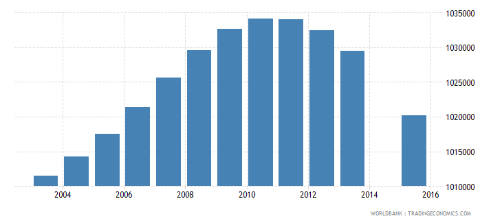 south africa population age 8 total wb data