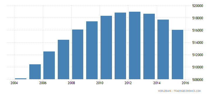 south africa population age 9 male wb data