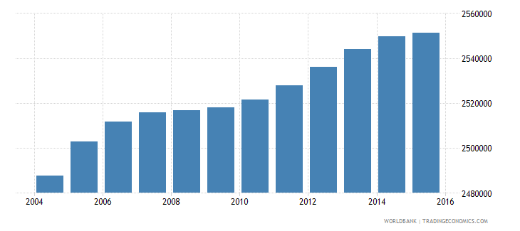 south africa population ages 10 14 female wb data
