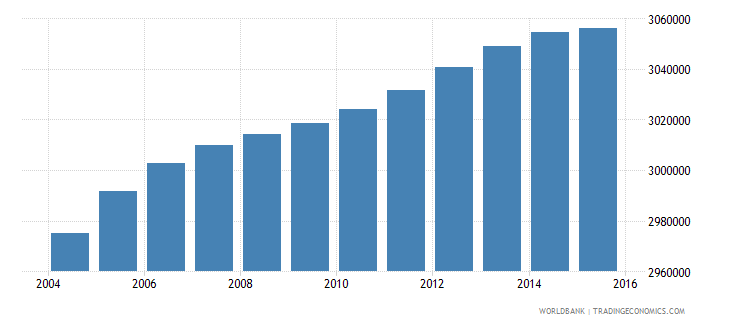 south africa population ages 10 15 female wb data