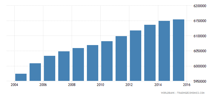 south africa population ages 10 15 total wb data