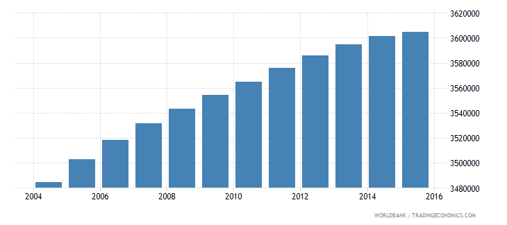 south africa population ages 10 16 male wb data