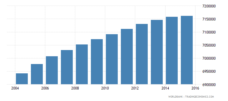 south africa population ages 10 16 total wb data
