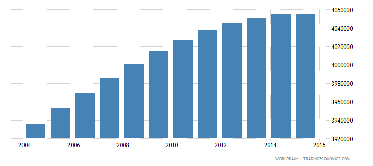 south africa population ages 10 17 female wb data
