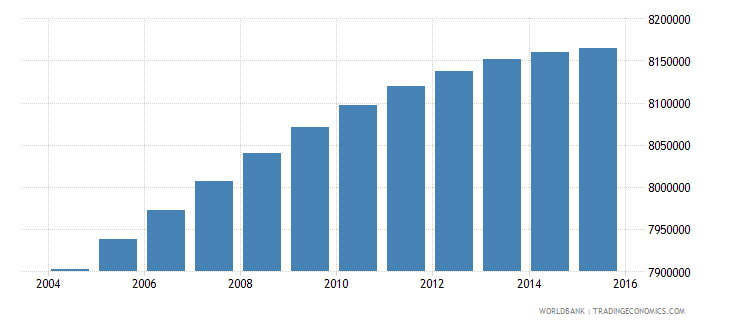 south africa population ages 10 17 total wb data