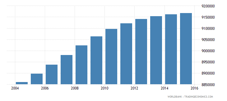 south africa population ages 10 18 total wb data