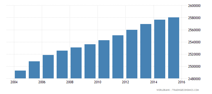 south africa population ages 11 15 male wb data