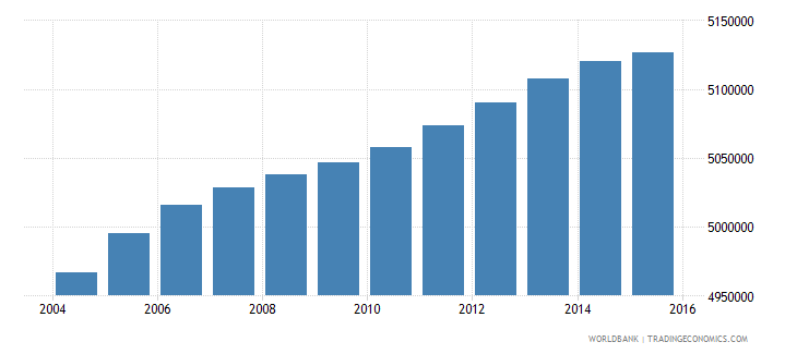 south africa population ages 11 15 total wb data