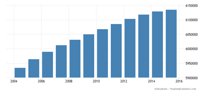 south africa population ages 11 16 total wb data