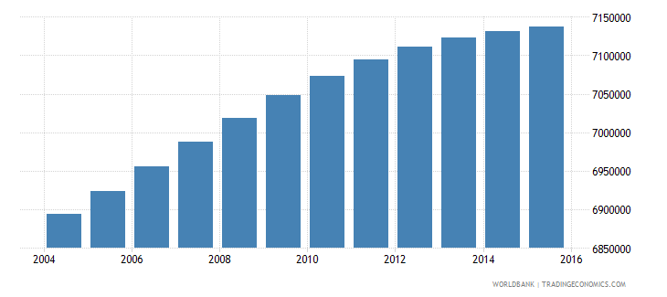 south africa population ages 11 17 total wb data