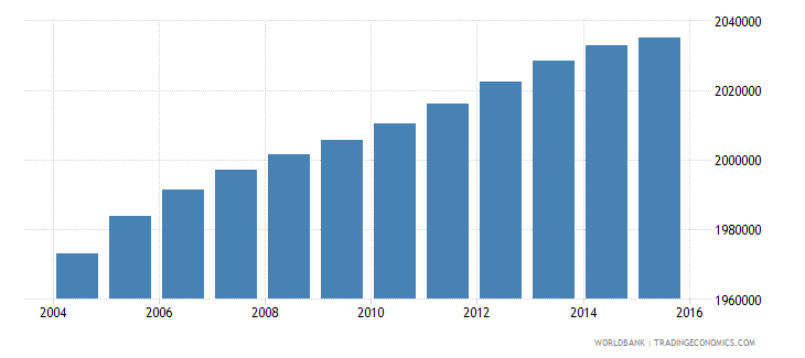 south africa population ages 12 15 female wb data