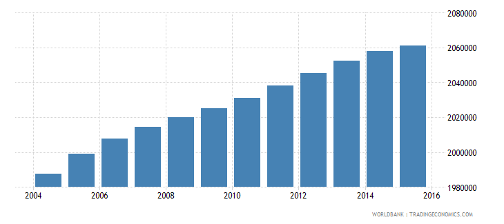 south africa population ages 12 15 male wb data