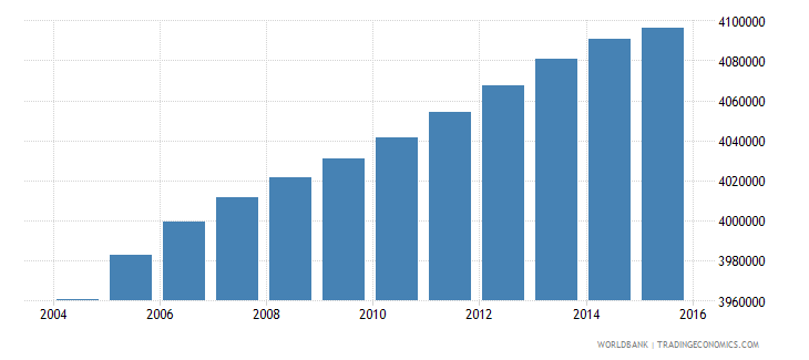 south africa population ages 12 15 total wb data