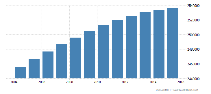 south africa population ages 12 16 female wb data
