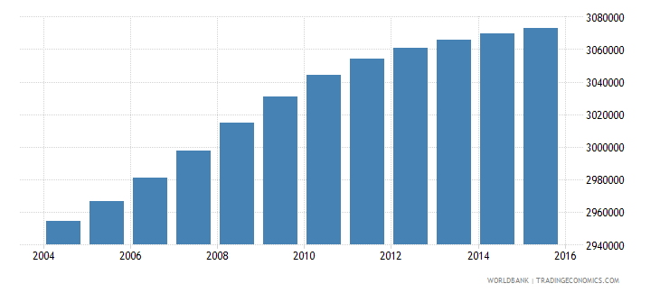 south africa population ages 12 17 male wb data