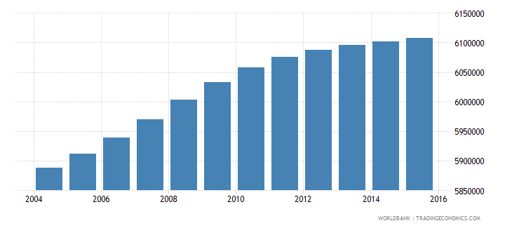south africa population ages 12 17 total wb data