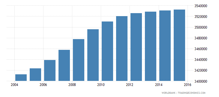 south africa population ages 12 18 female wb data