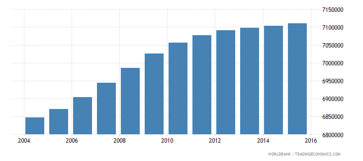 south africa population ages 12 18 total wb data