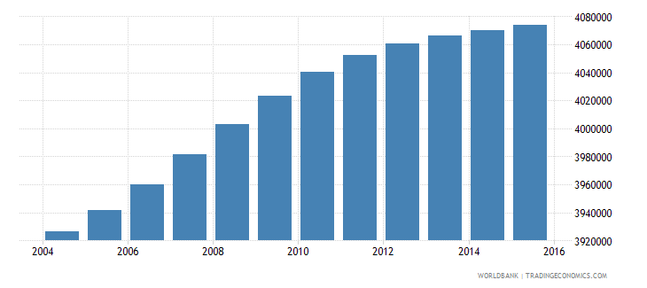 south africa population ages 13 16 total wb data