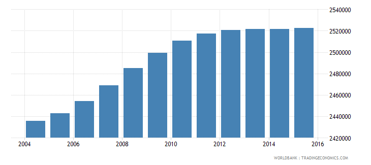 south africa population ages 13 17 female wb data