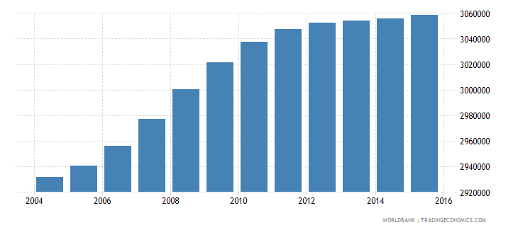 south africa population ages 13 18 male wb data
