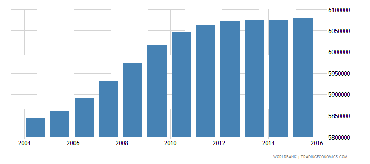 south africa population ages 13 18 total wb data
