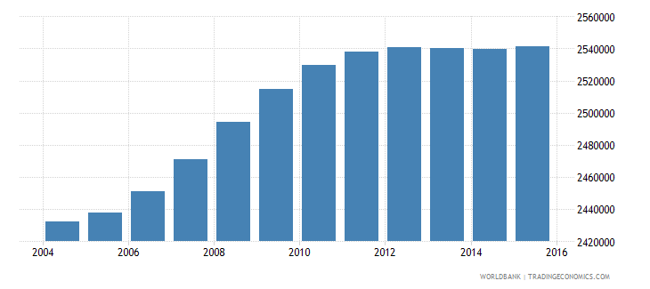 south africa population ages 14 18 male wb data