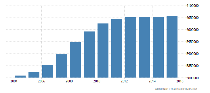 south africa population ages 14 19 total wb data