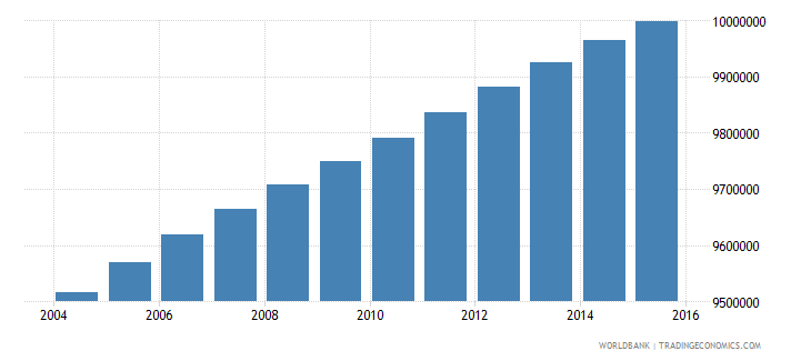 south africa population ages 15 24 total wb data