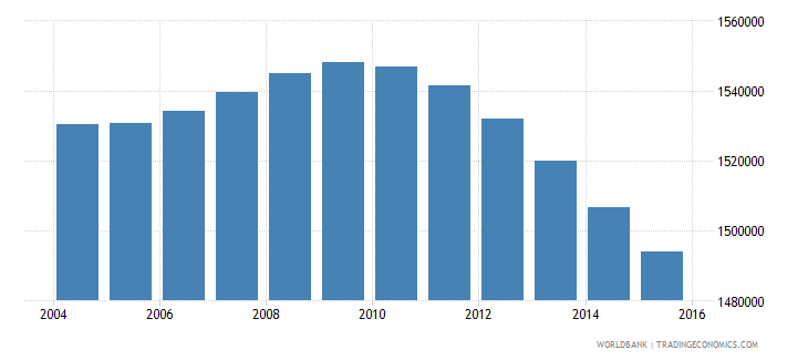south africa population ages 4 6 female wb data