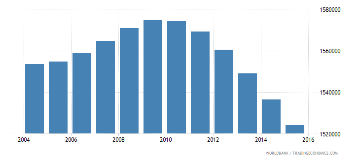 south africa population ages 4 6 male wb data