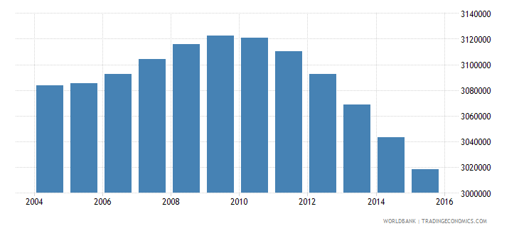 south africa population ages 4 6 total wb data