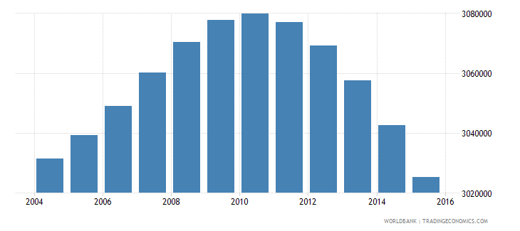 south africa population ages 5 10 female wb data