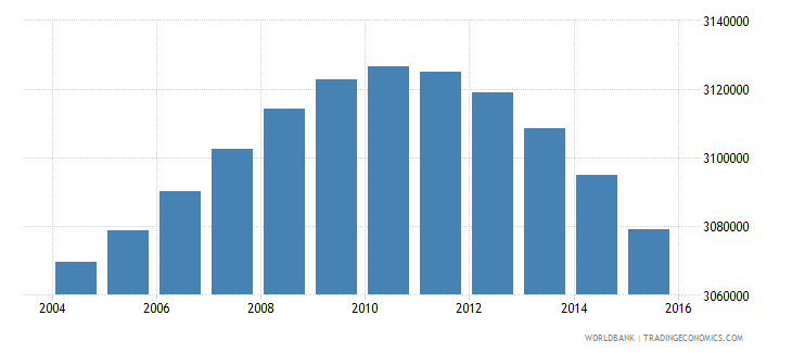 south africa population ages 5 10 male wb data