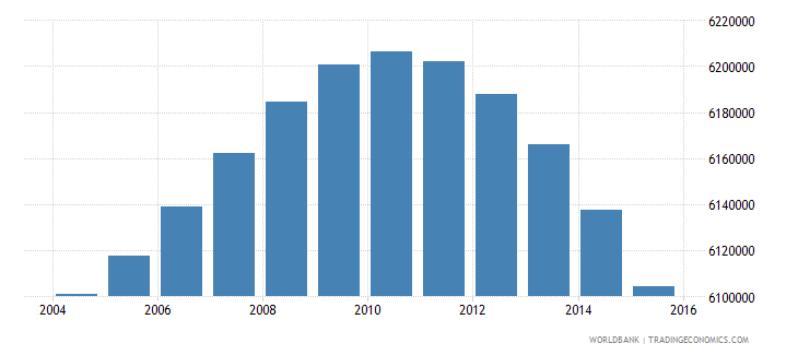 south africa population ages 5 10 total wb data