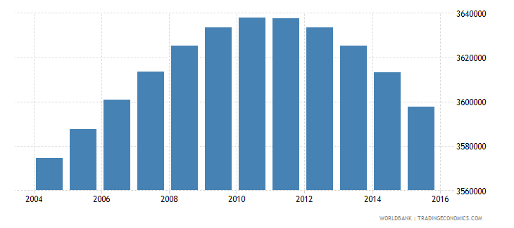 south africa population ages 5 11 male wb data