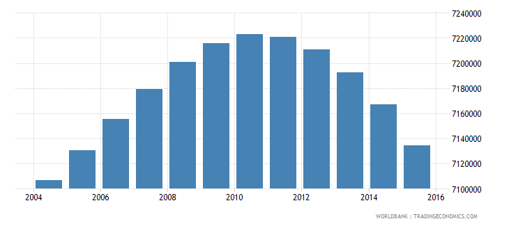 south africa population ages 5 11 total wb data