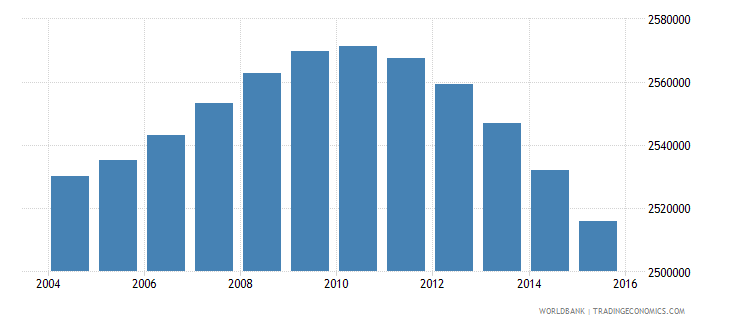 south africa population ages 5 9 female wb data