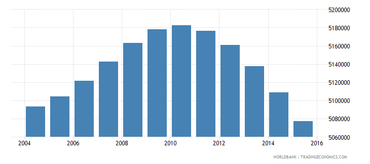 south africa population ages 5 9 total wb data