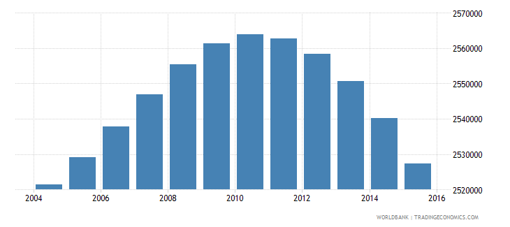 south africa population ages 6 10 female wb data